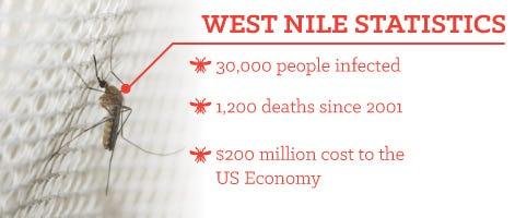 economic impact from the West Nile Virus